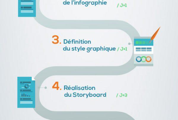 Infographie datavision